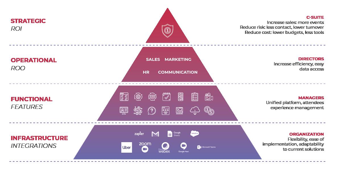 eventory_pyramid